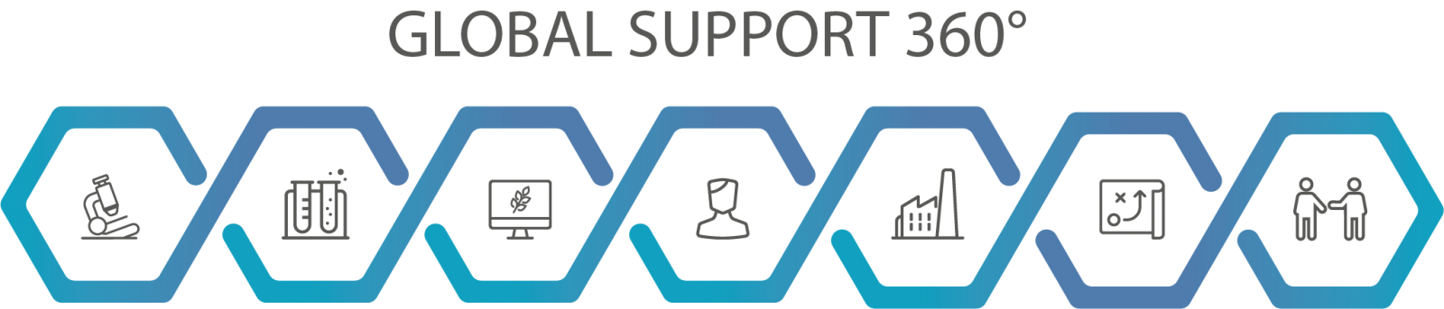 Global support 360°